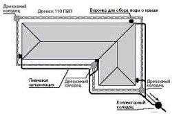 Проектування зливової каналізації