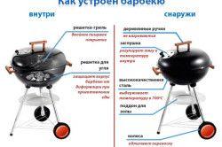 Схема пристрою магазинного барбекю