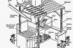 Схема пристрою мангала-каміна з навісом