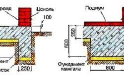Схема пристрою фундаменту під мангал