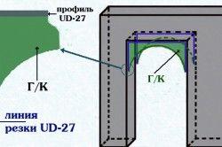Схема кріплення профілю та гіпсокартону до арки