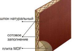 Схема щитових дверей