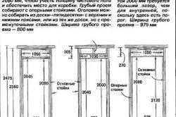 Розміри типових міжкімнатних дверей