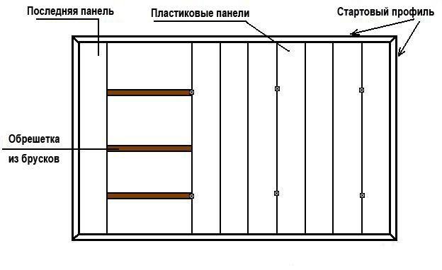 Стеля з ПВХ панелей