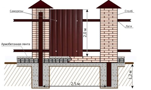 Фото - Як зробити надійний паркан з профнастилу з цегляними стовпами?