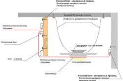 Етапи установки натяжної стелі