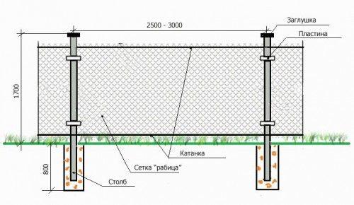 Схема пристрою паркану з сітки рабиці