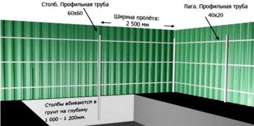 Схема пристрою забору з профнастилу