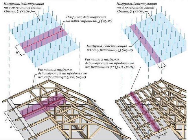 Схема обрешітки даху під профнастил та розрахунку навантажень крокв