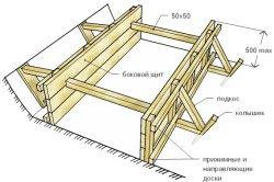 Схема монтажу опалубки для фундаменту.