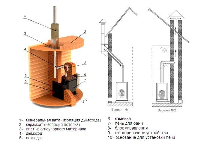 Схема установки газової печі