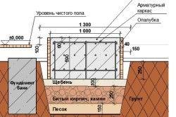 Схема фундаменту під цегляну піч