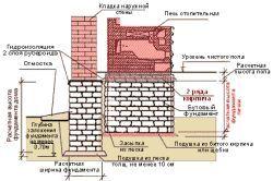 Схема кладки фундаменту під мангал