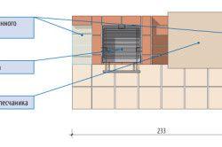 Пристрій мангала: вид зверху
