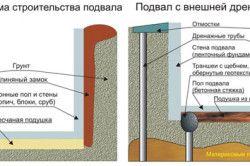 Конструкція дренажної системи підвалу