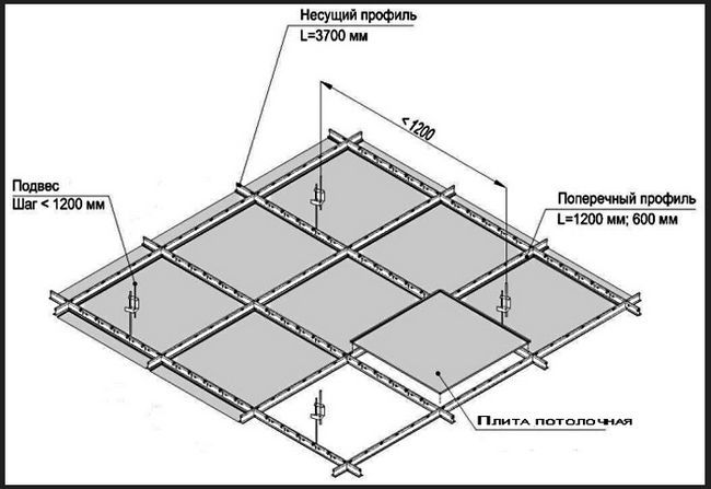 Схема монтажу підвісної стелі