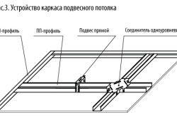 Пристрій каркаса підвісної стелі