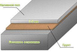 полімерні наливні підлоги своїми руками