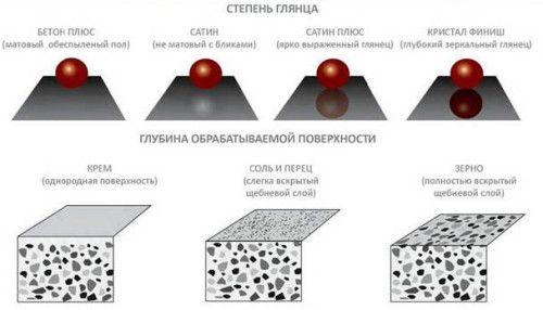 Ступінь полірування бетону