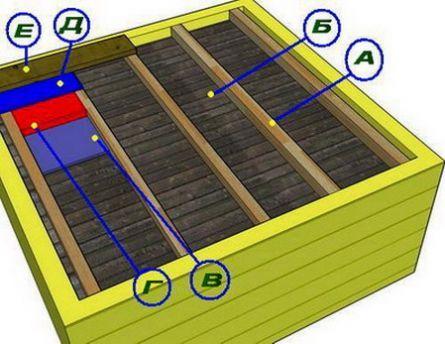 Фото - Як зробити стелю в лазні - 3 різних типи
