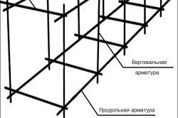 Фото - Як зробити простий фундамент