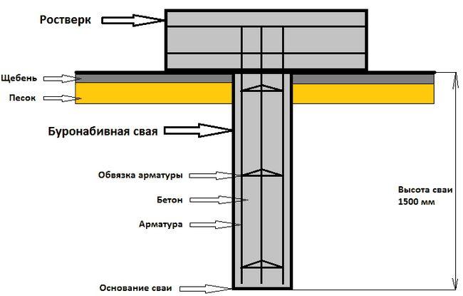 Фото - Як зробити ремонт фундаменту гвинтовими палями