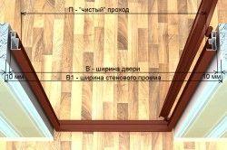 Схема установки дверної коробки в проріз