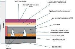 Схема пристрою стяжки підлоги у ванній кімнаті