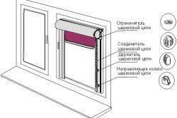Схема монтажу рол штор