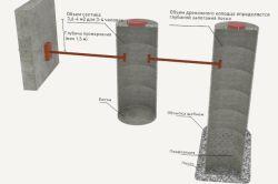 Схема септика з бетонних кілець