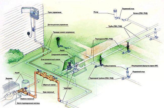 Фото - Система автоматичного поливу для дбайливої   турботи про садових рослинах