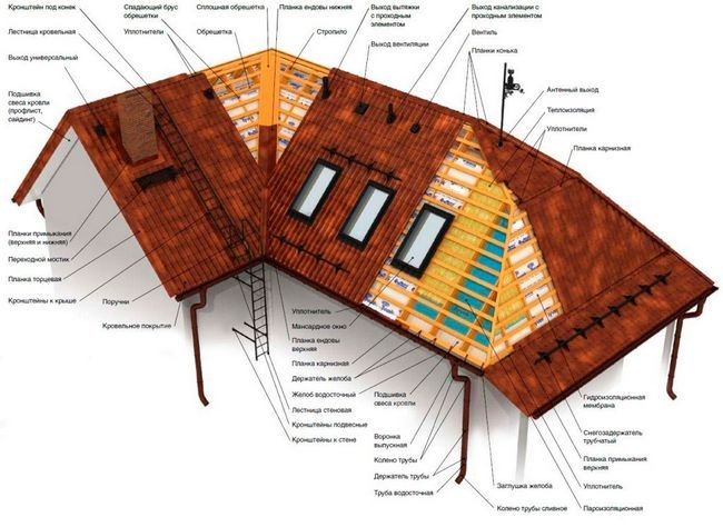 Фото - Як зробити скатний дах
