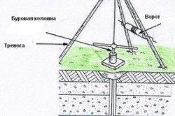 Схема процесу буріння свердловини