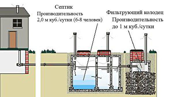 схема каналізації