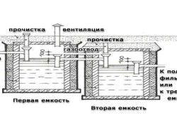 Пристрій зливної ями на дачі