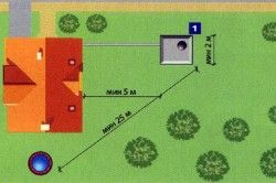 Відстань від водопроводу до вигрібної ями