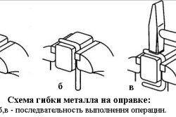 Схема згинання металу на оправці