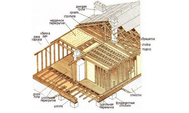 Фото - Як зробити стіни каркасного будинку