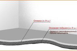 Схема керамзитобетонний стяжки