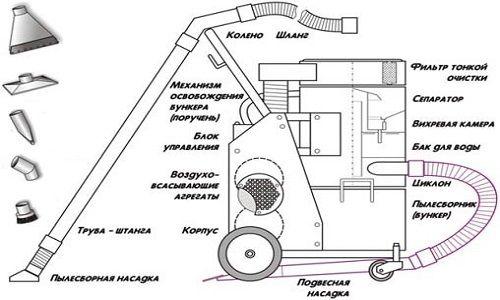 Пристрій будівельного пилососа