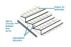 Схема монтажу бетонних сходів