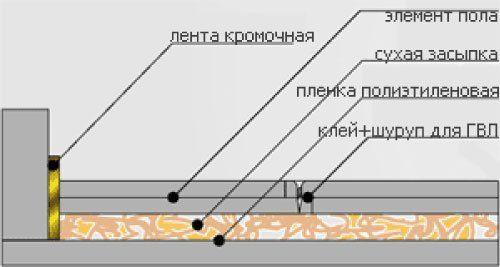 Фото - Як зробити суху стяжку підлоги самостійно?