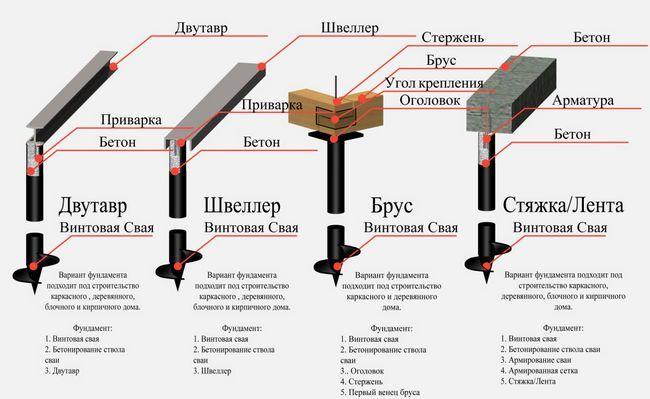 Фото - Як зробити свайно-стрічковий фундамент своїми руками?