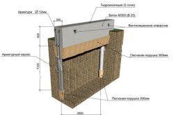 Схема пристрою стрічково-пальового фундаменту