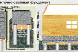 Схема монтажу стрічково-пальового фундаменту