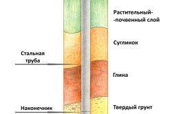 Схема пристрою гвинтовий палі