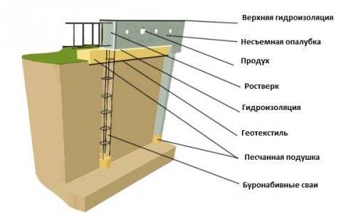 Схема свайно ростверкових фундаменту