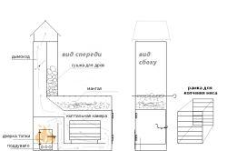 Схема мангала -коптільні