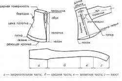 Загальний вигляд і назву частин сокири