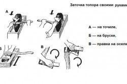 Схема заточування сокири своїми руками